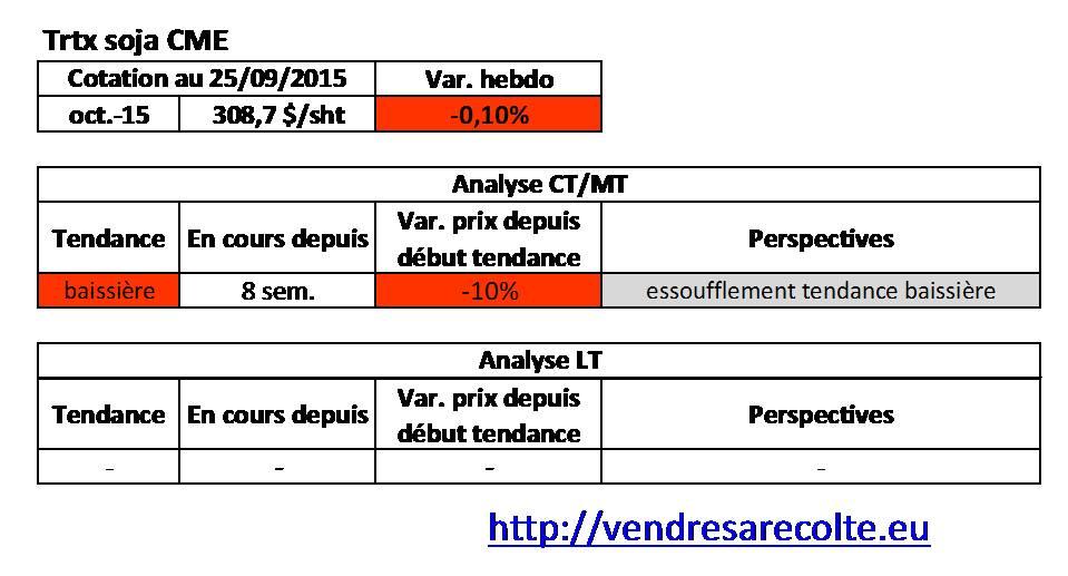 tendance_Tourteau_de_Soja_CME_VSR_25-09-15