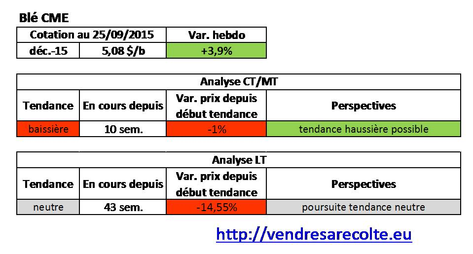 tendance_blé_CME_VSR_25-09-15