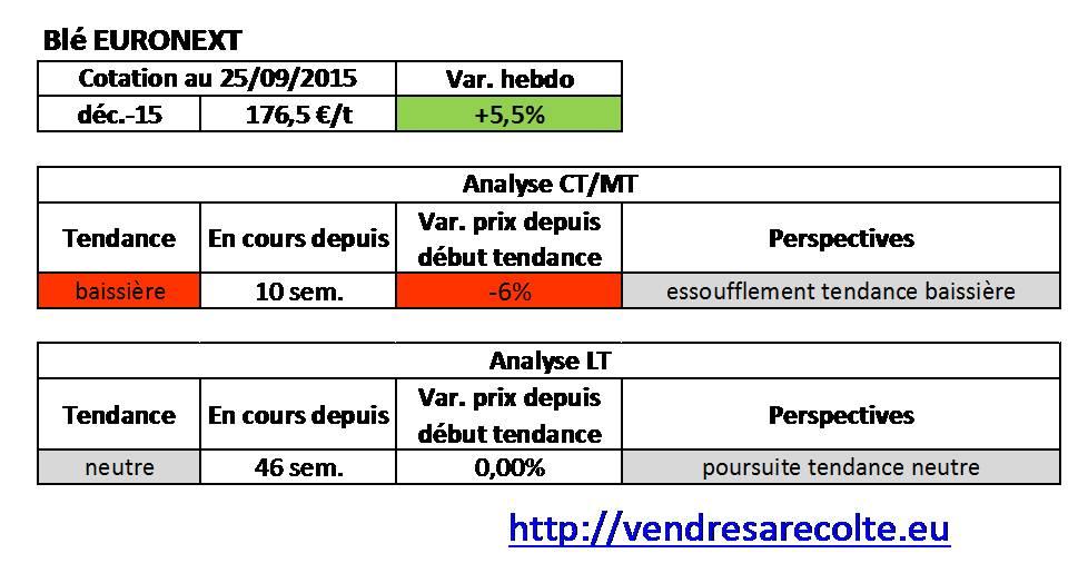 tendance_blé_euronext_VSR_25-09-15