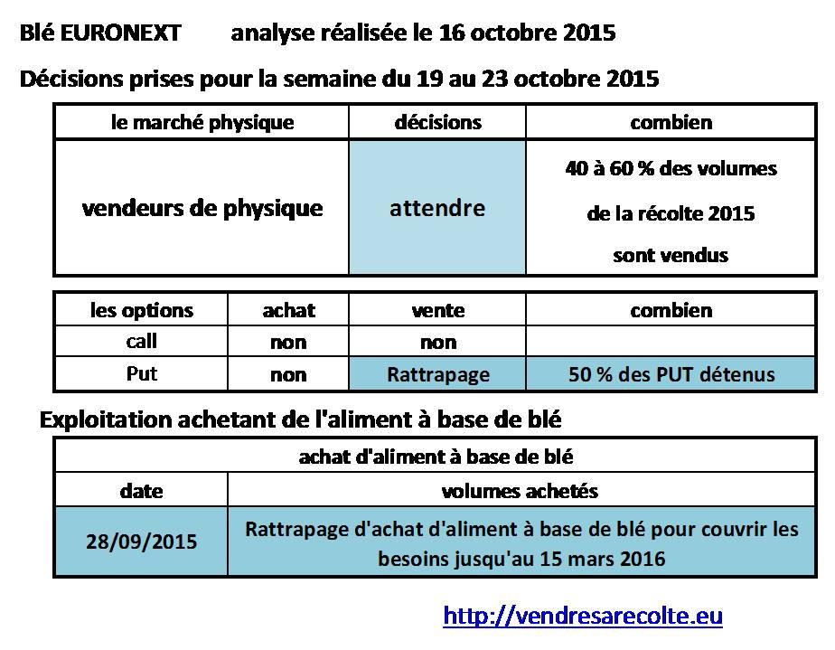 Décisions_Blé_Euronext_VSR_16-10-2015
