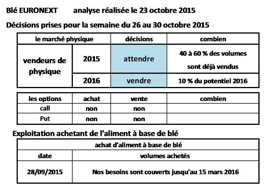 Décisions_Blé_Euronext_VSR_24-10-2015