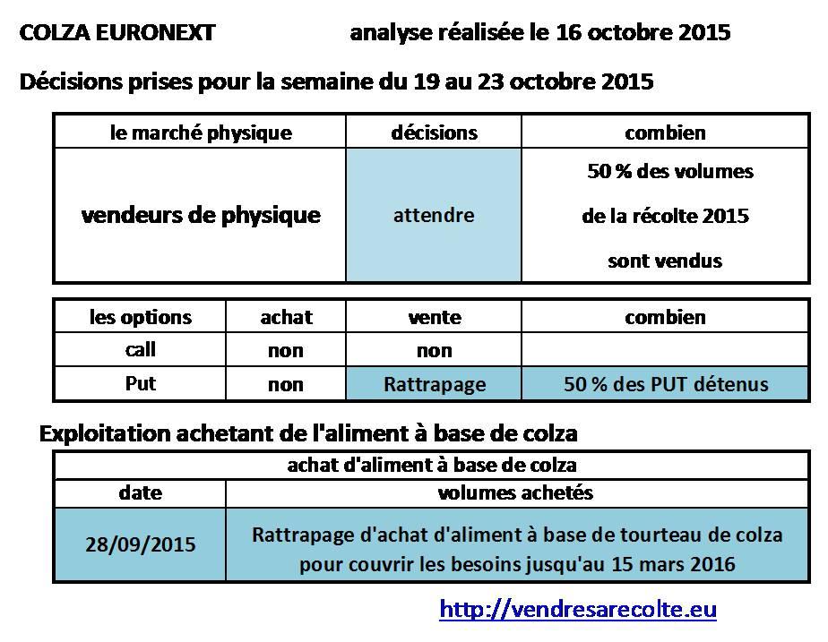 Décisions_Colza_Euronext_VSR_16-10-2015