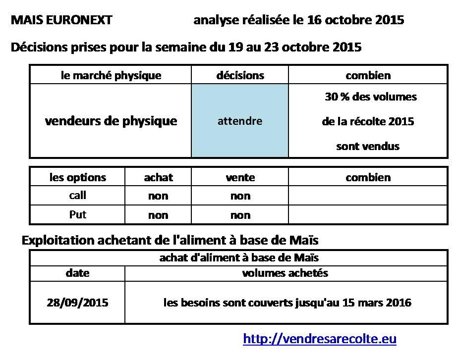 Décisions_Maïs_Euronext_VSR_16-10-2015
