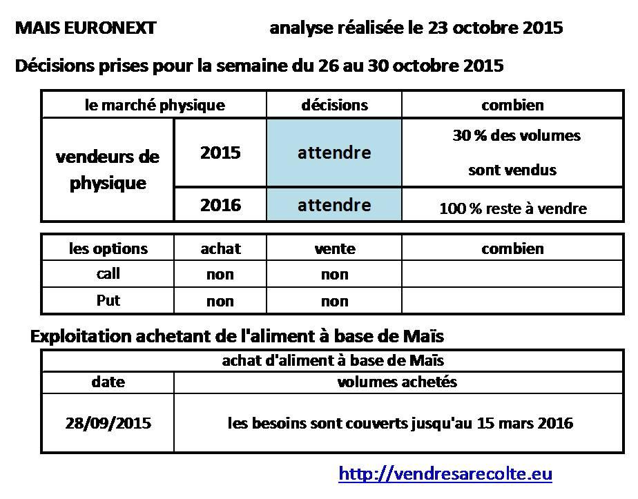 Décisions_Maïs_Euronext_VSR_24-10-2015