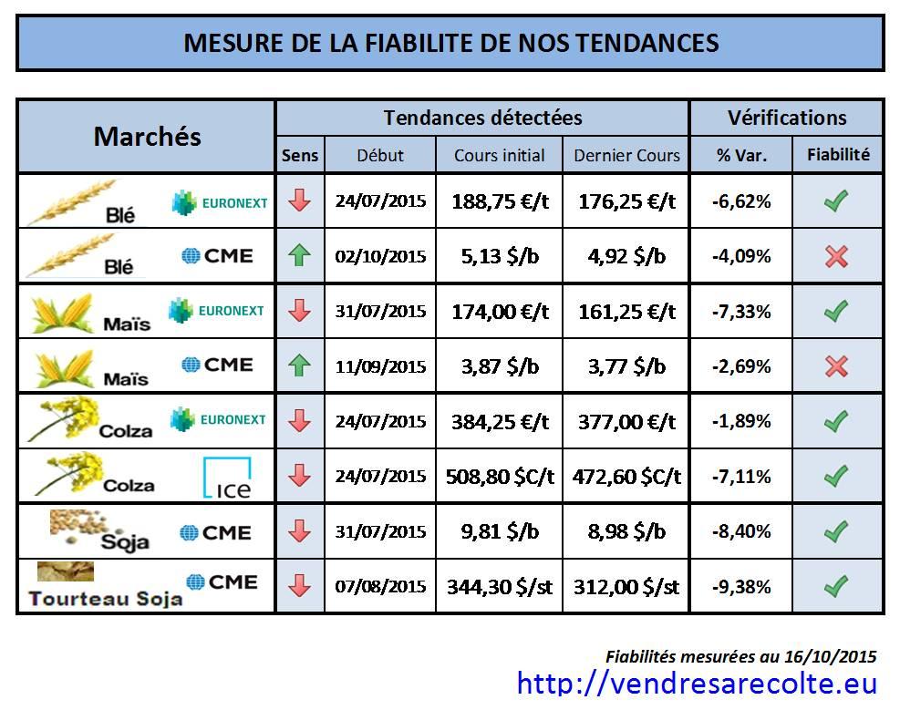 Performance_prévision _de_Tendance_VSR_16-10-2015