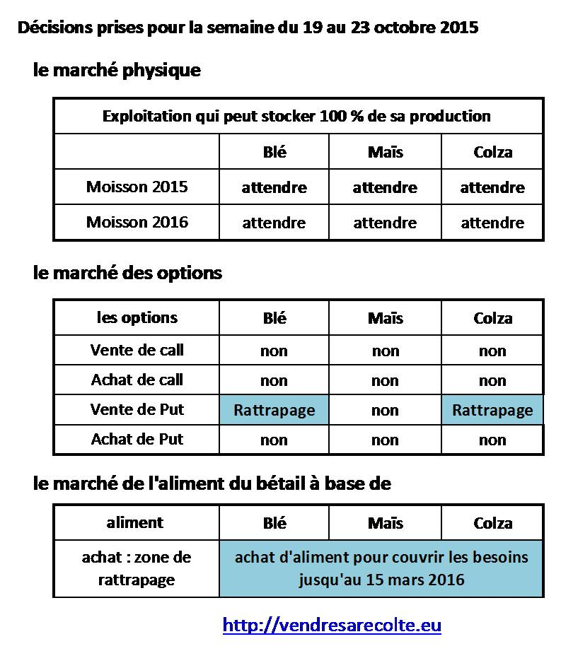 Synthèse_Décisions_Euronext_VSR_16-10-2015