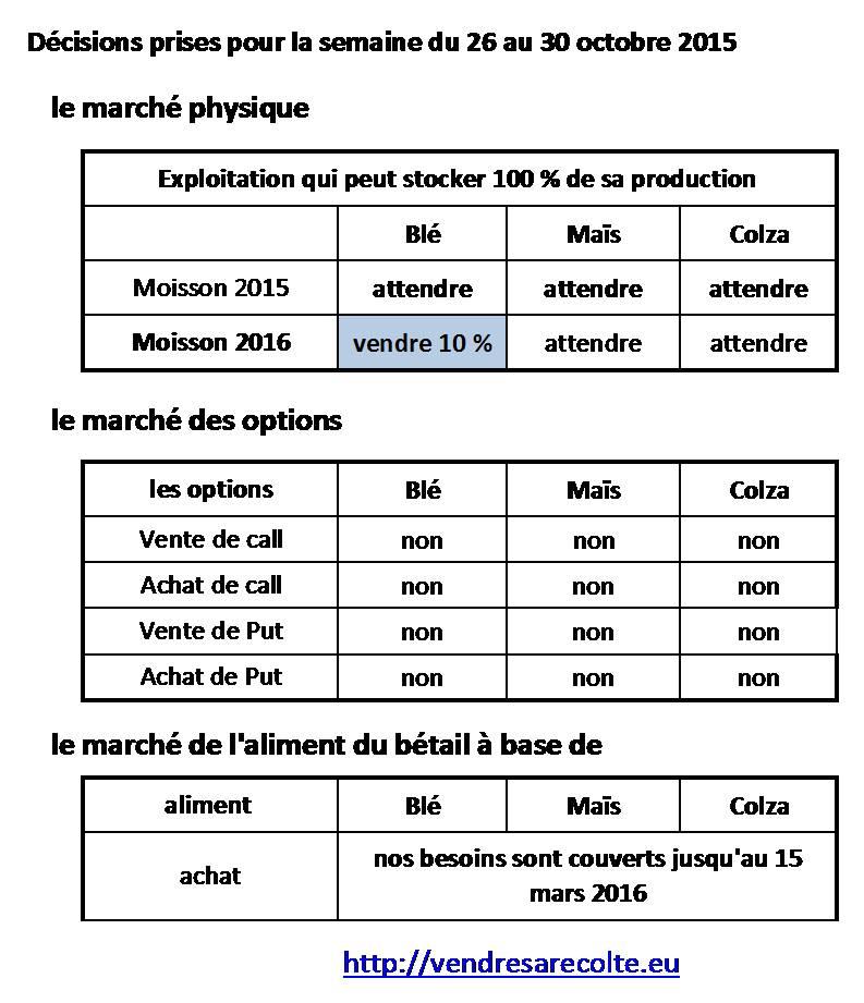 Synthèse_Décisions_Euronext_VSR_24-10-2015