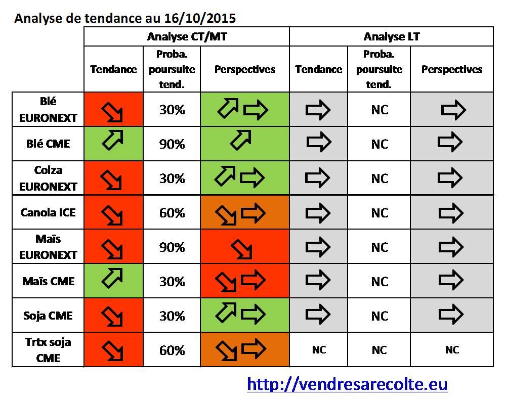 Synthèse_Tendance_8_marchés_VSR_16-10-2015