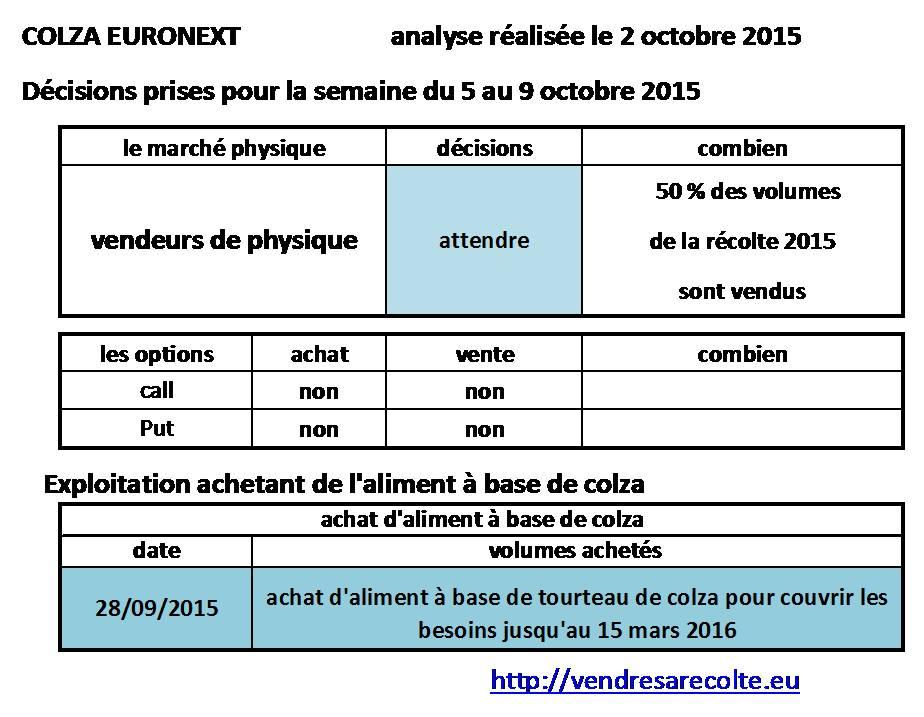 décisions_Colza_euronext_VSR_2015_10_03