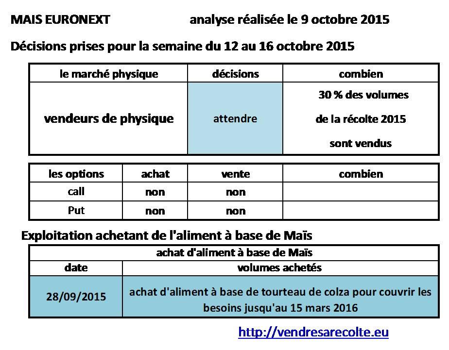 décisions_Maïs_euronext_VSR_10-10-2015
