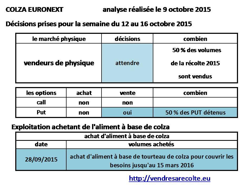 décisions_colza_euronext_VSR_10-10-2015