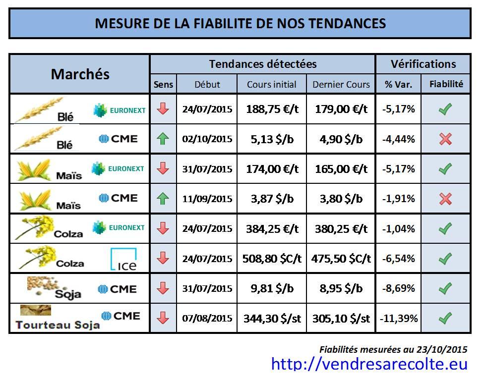 performance_prévision_de_tendance_VSR_24-10-2015