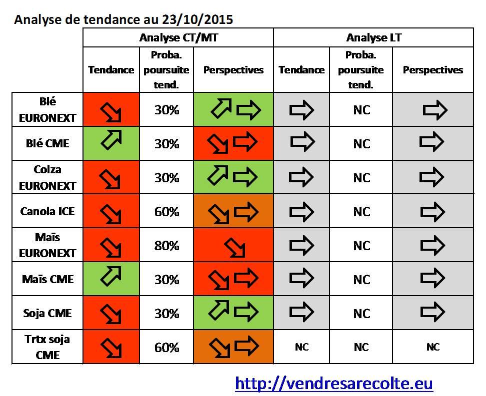synthèse_tendance_8_marchés_VSR_24-10-2015