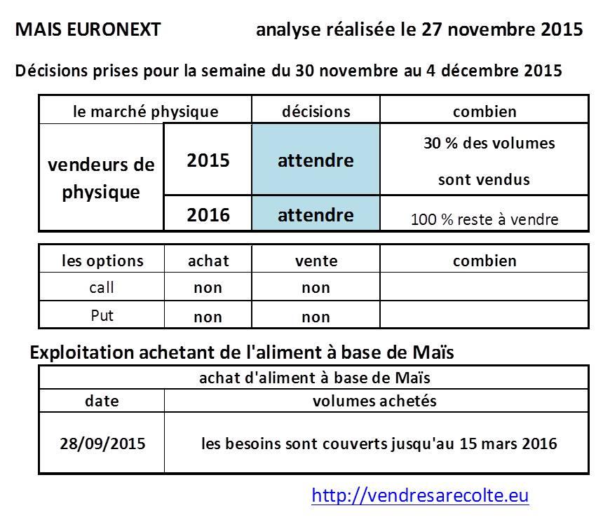 Décisions_Maïs_euronext_VSR_27-11-2015
