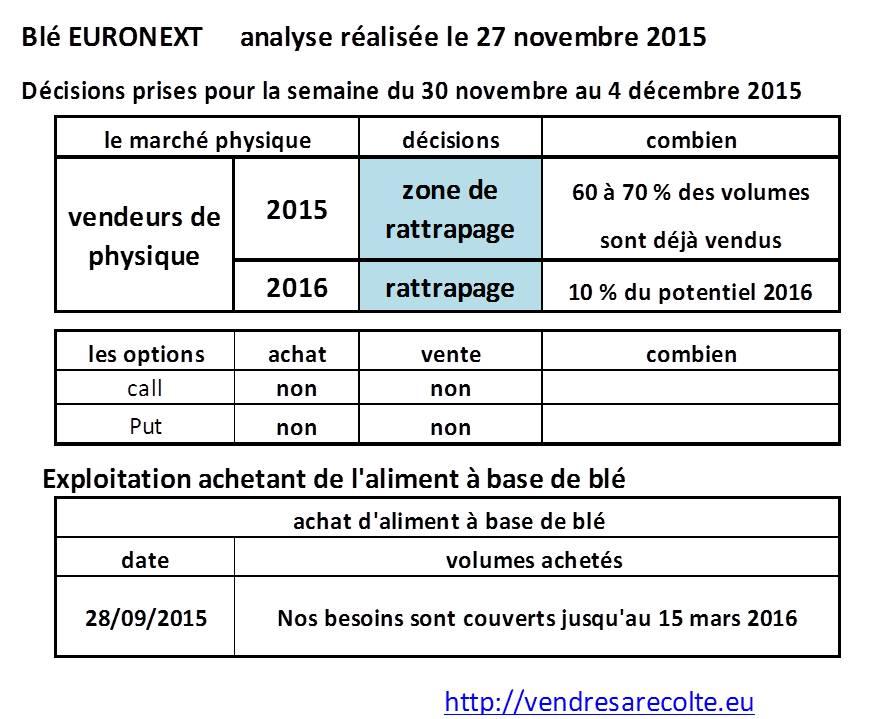 Décisions_blé_euronext_VSR_27-11-2015