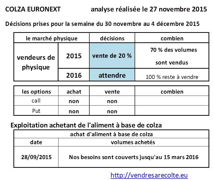 Décisions_colza_euronext_VSR_27-11-2015