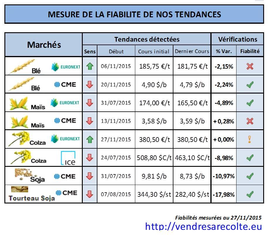 Performance_Prévision_tendance_VSR_27-11-15