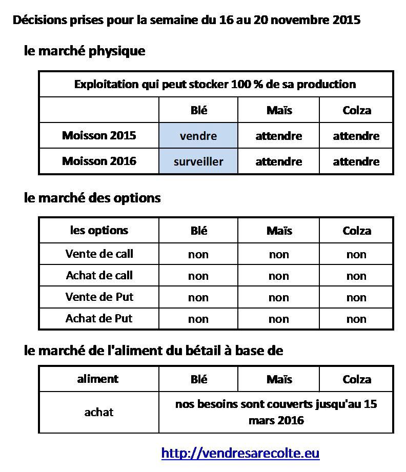 Synthèse_Décisions_Euronext_VSR_14-11-2015