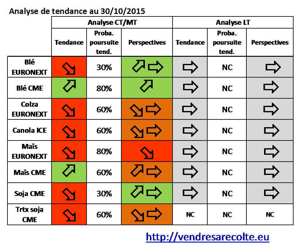 Tendance_8_marchés_VSR_30-10-2015
