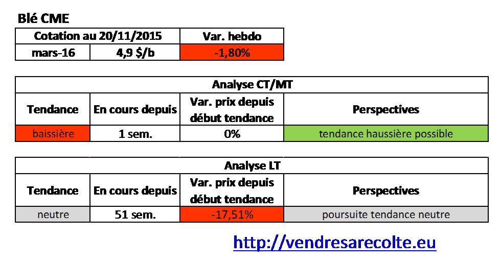 Tendance_Blé_CME_VSR_20-11-15