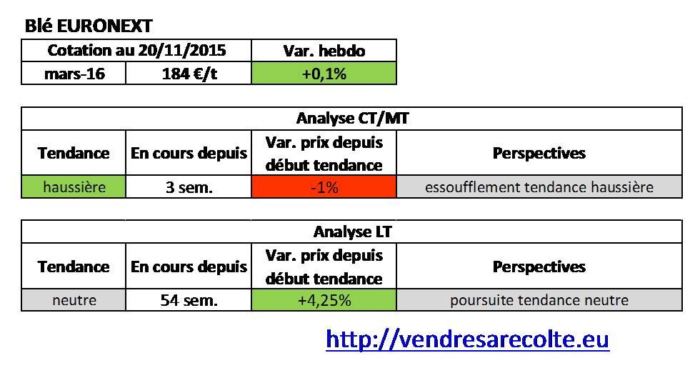 Tendance_Blé_Euronext_VSR_20-11-15