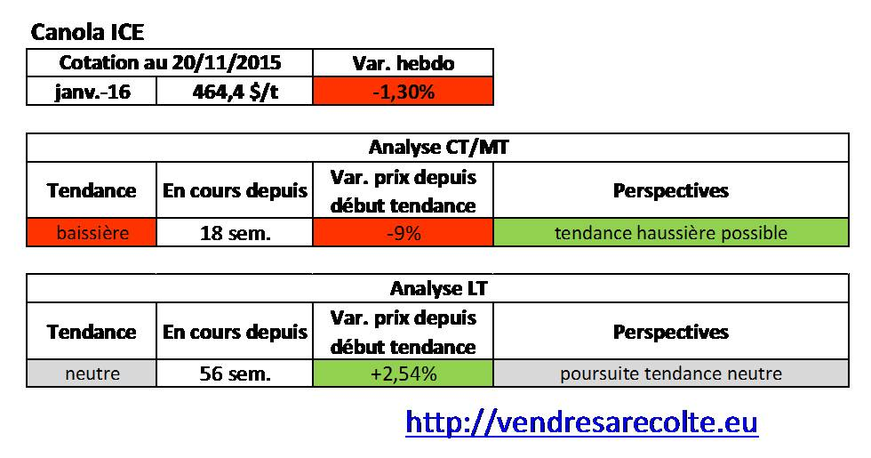 Tendance_Canola_ICE_VSR_20-11-15