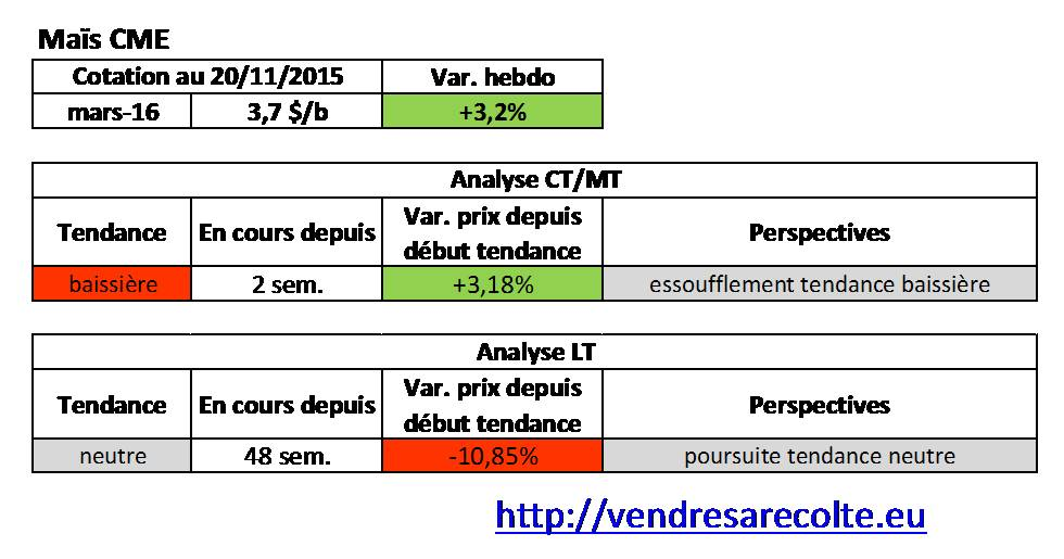 Tendance_Maïs_CME_VSR_20-11-15