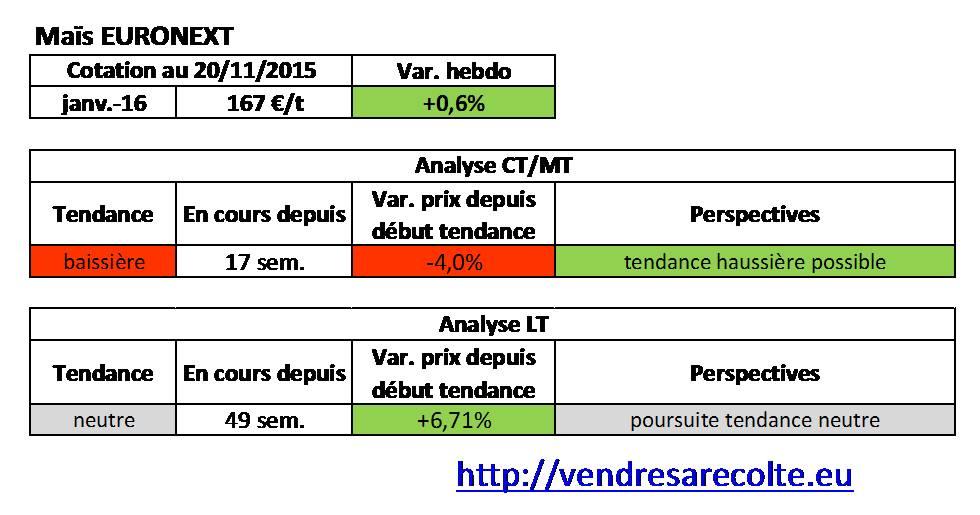 Tendance_Maïs_Euronext_VSR_20-11-15