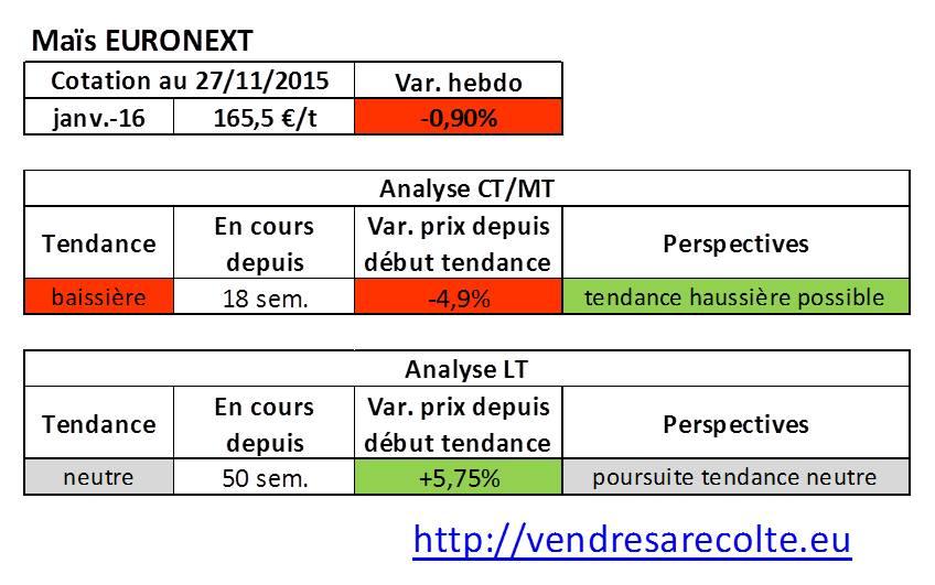 Tendance_Maïs_euronext_VSR_27-11-15