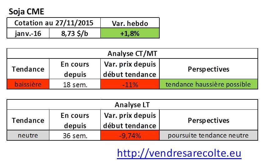 Tendance_Soja_CME_VSR_27-11-15