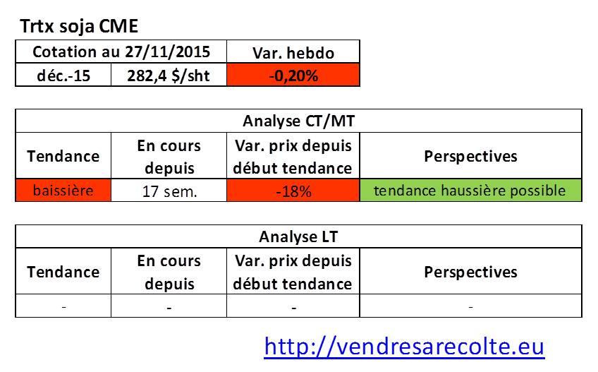 Tendance_Tourteau_de_Soja_CME_VSR_27-11-15