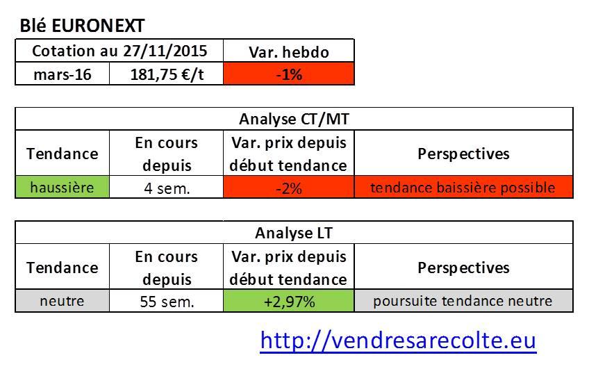 Tendance_bé_euronext_VSR_27-11-15