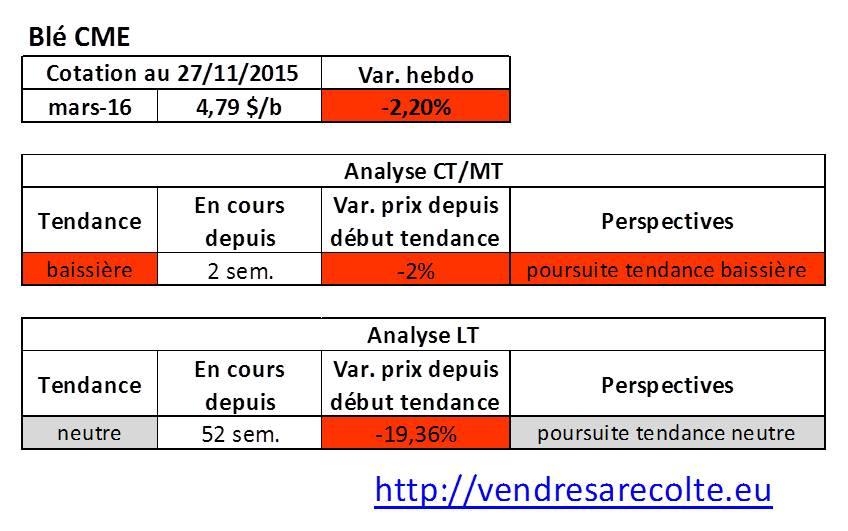 Tendance_blé_CME_VSR_27-11-15