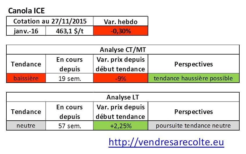 Tendance_canola_ICE_VSR_27-11-15