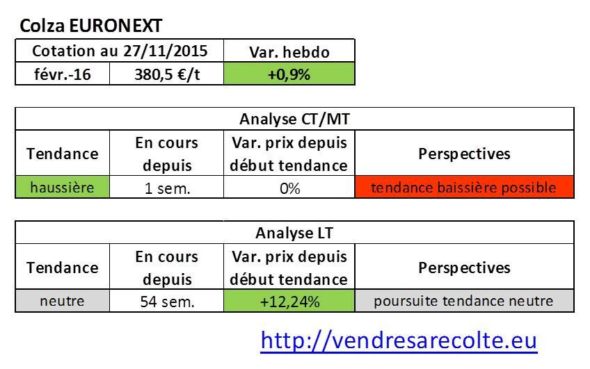 Tendance_colza_euronext_VSR_27-11-15