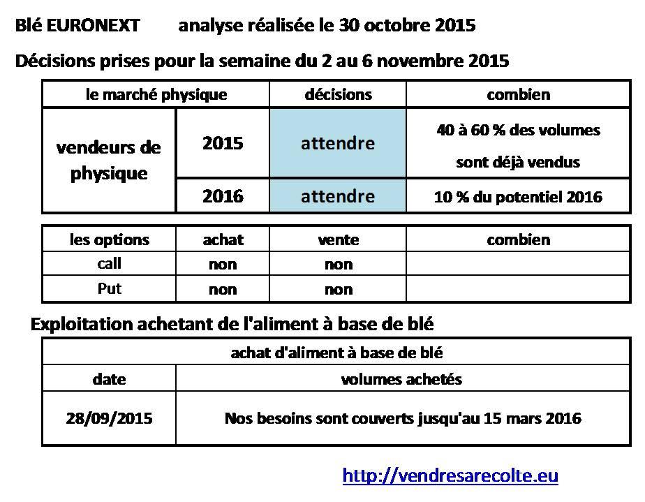 décisions_Blé_Euronext_VSR_30-10-2015