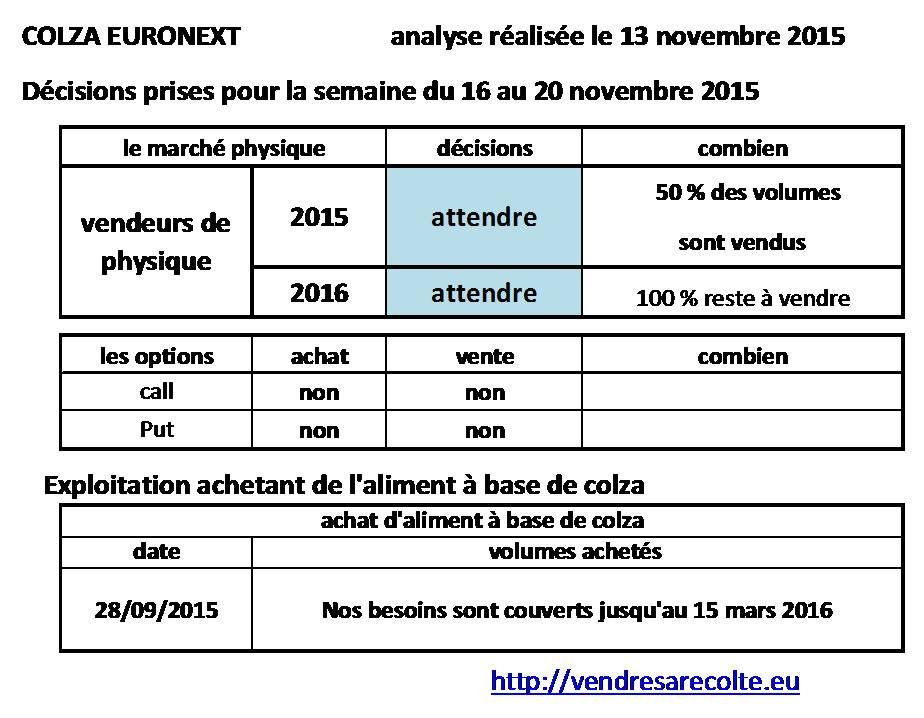 décisions_Colza_Euronext_VSR_14-11-2015