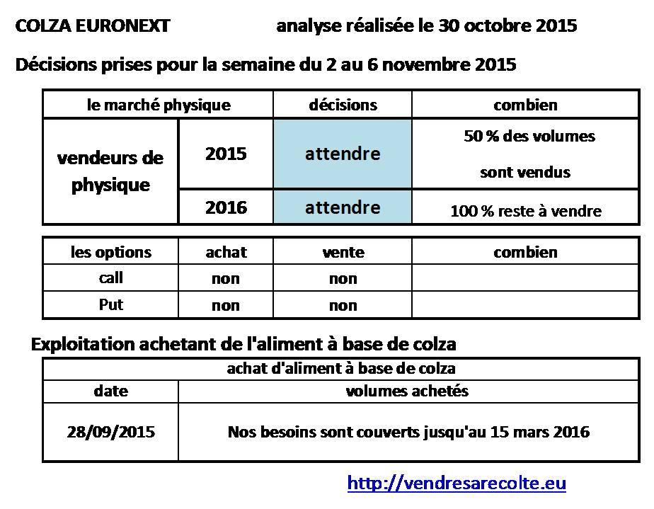 décisions_Colza_Euronext_VSR_30-10-2015