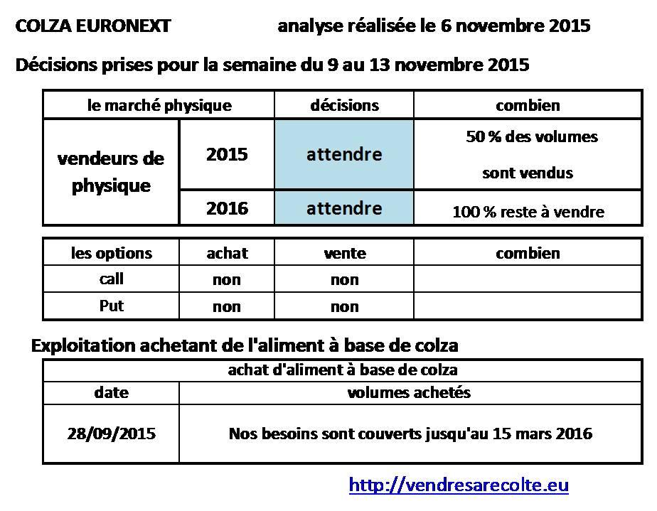 décisions_Colza_euronext_VSR_7-11-2015