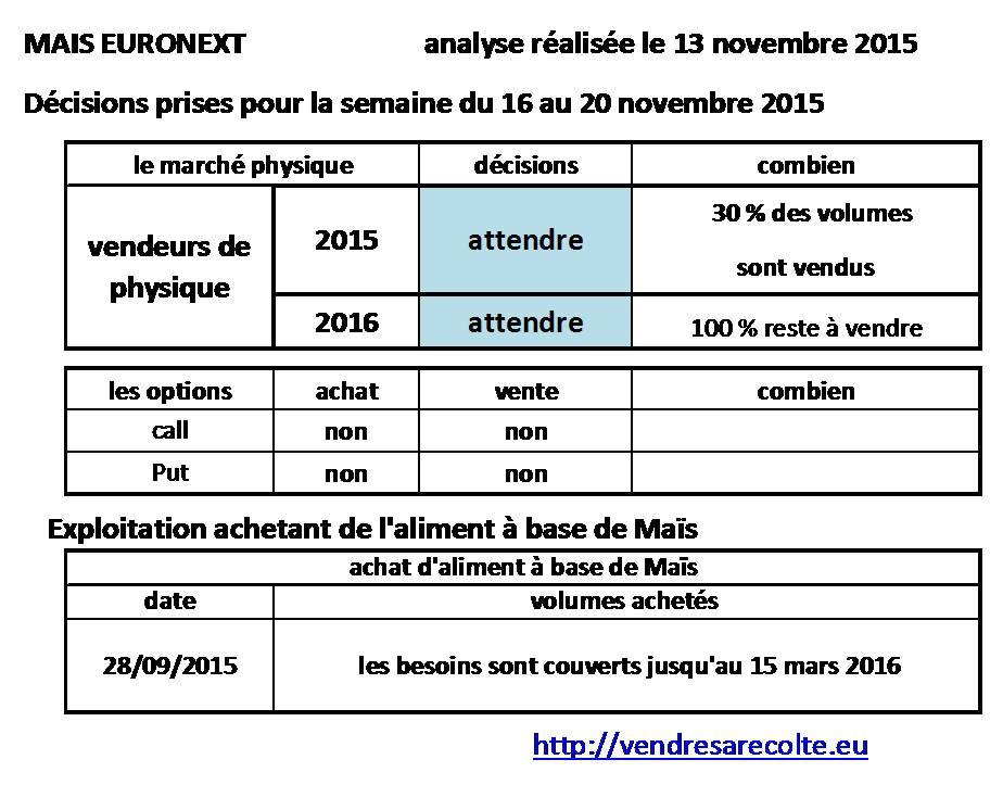 décisions_Maïs_Euronext_VSR_14-11-2015