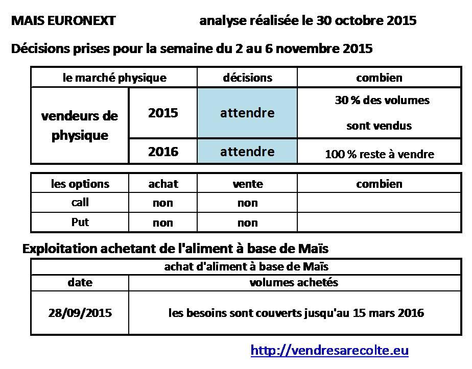 décisions_Maïs_Euronext_VSR_30-10-2015