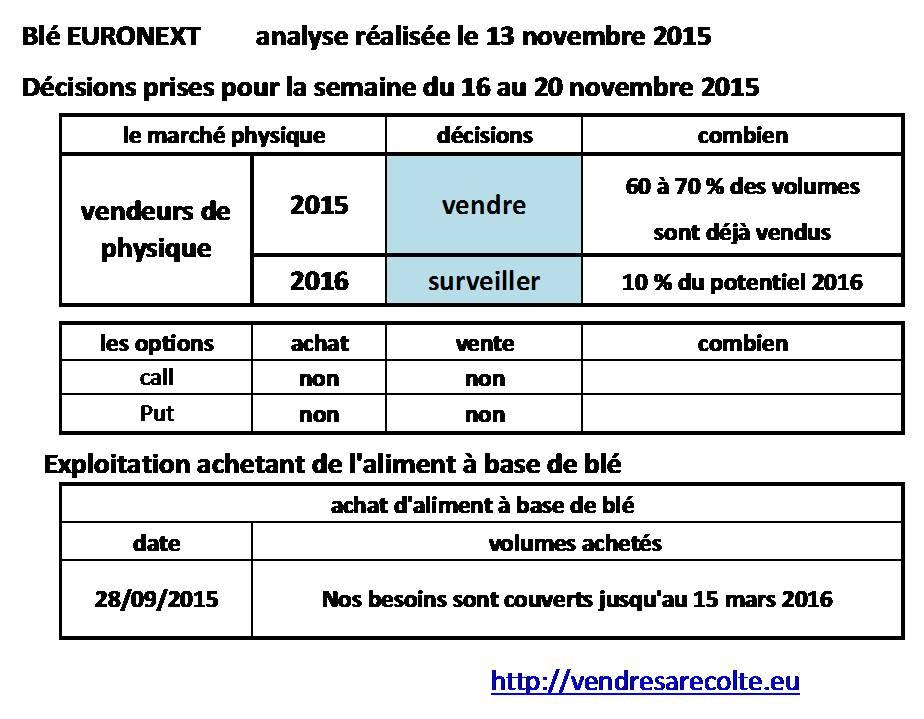 décisions_blé_Euronext_VSR_14-11-2015