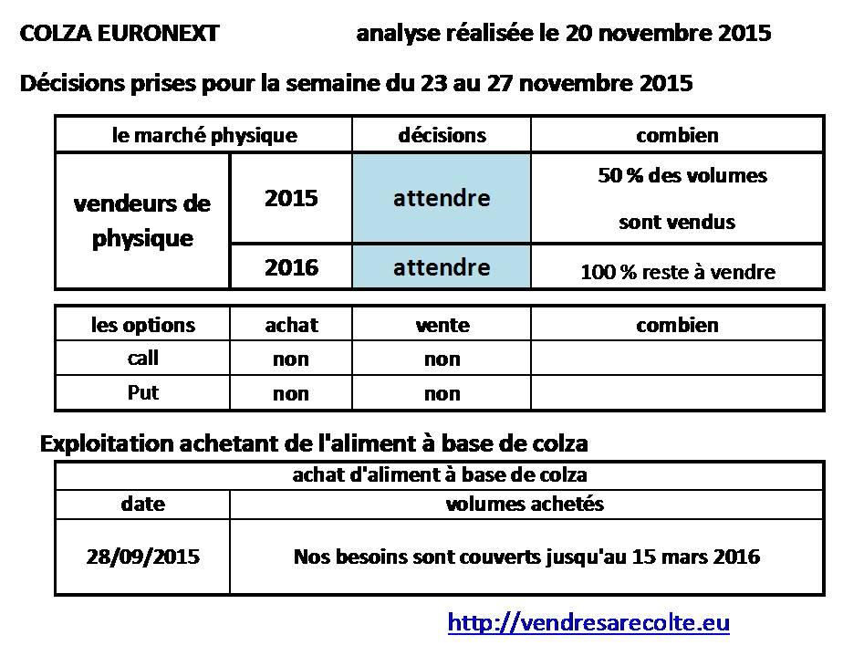 décisions_colza_euronext_VSR_20-11-15