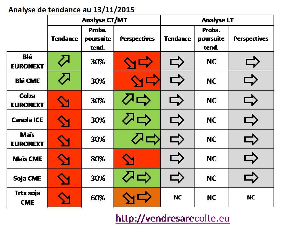 synthèse_Tendance_8_marchés_VSR_15-11-2015