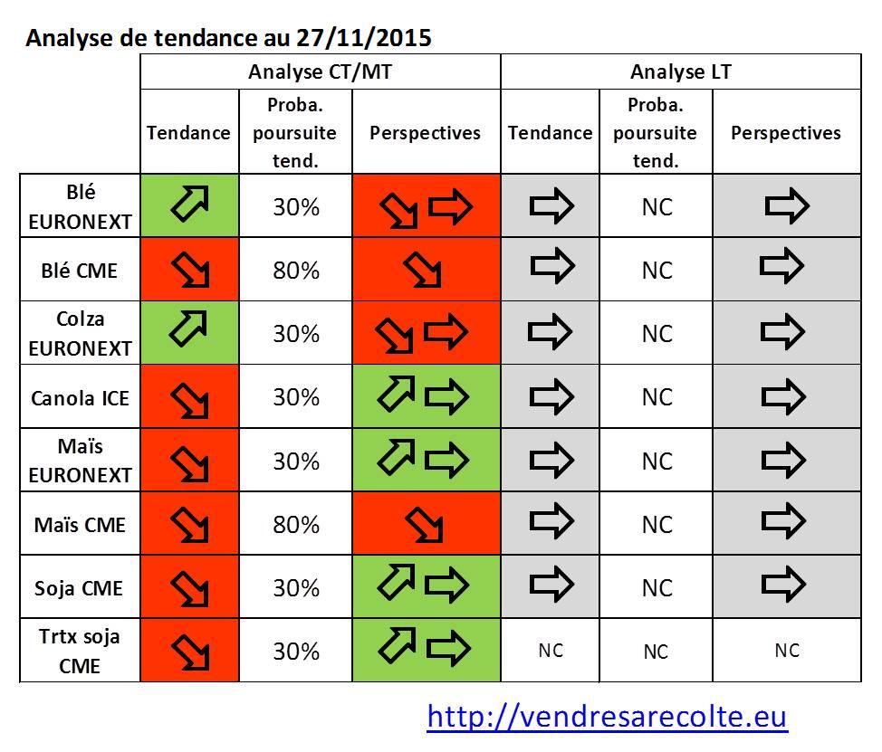 synthèse_Tendance_8_marchés_VSR_27-11-15