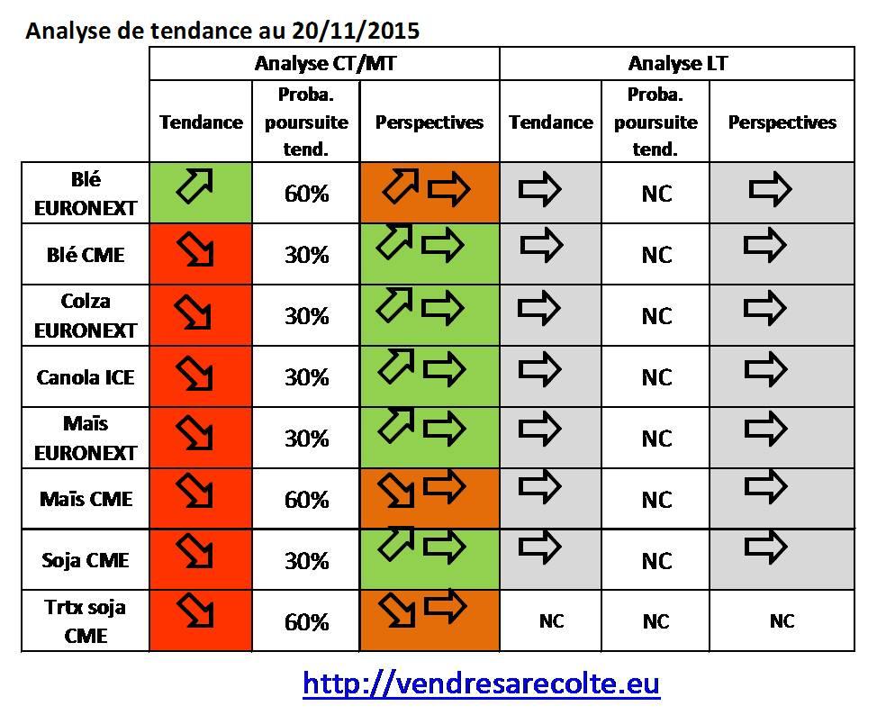 synthèse_tendance_8_marchés_VSR_20-11-15