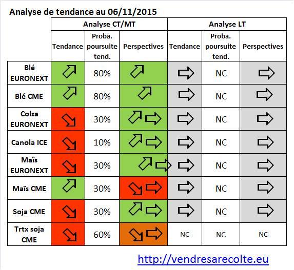synthèse_tendances_VSR_07-11-15
