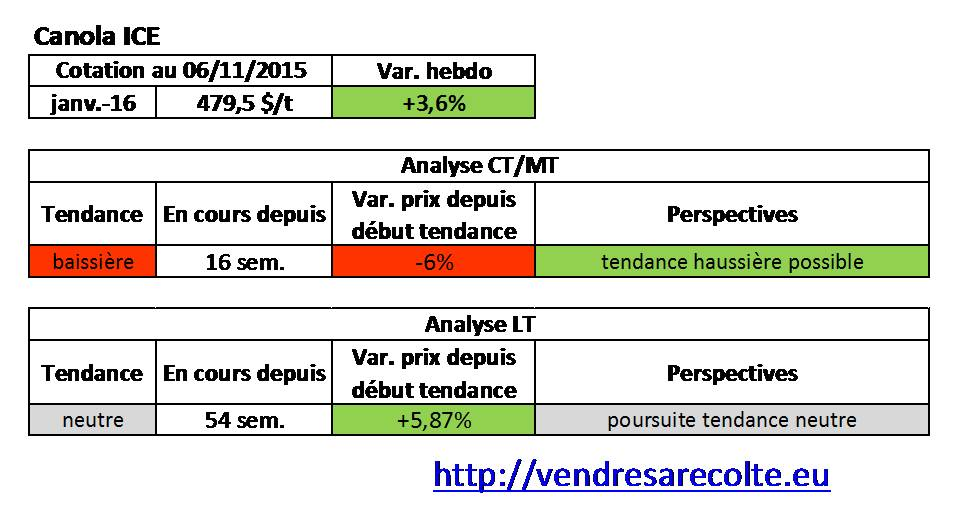 tendance_Canola_euronext_VSR_07-11-15