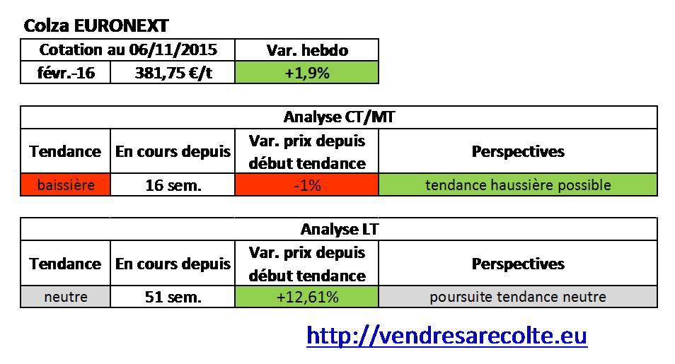 tendance_Colza_euronext_VSR_07-11-15