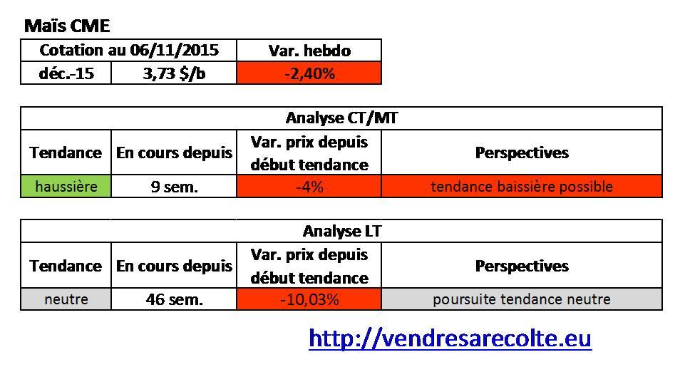 tendance_Maïs_CME_VSR_07-11-15